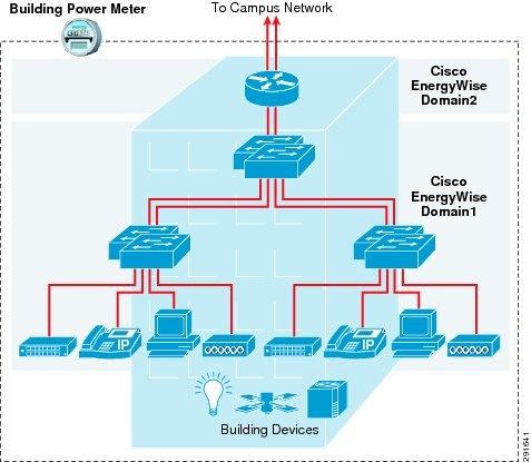 Cisco Energywise Design Guide Cisco