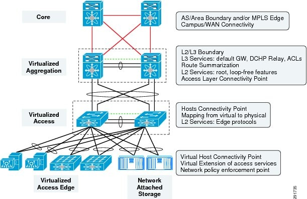 Design considerations for classical ethernet integration for N tier architecture diagram