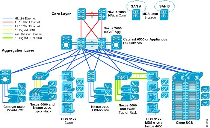 Design Considerations for Classical Ethernet Integration of the ...