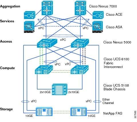 Cisco Firewall Design Best Practices