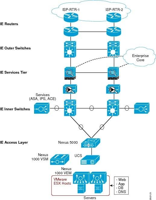 Deploying IPv6 in the Internet Edge - Cisco