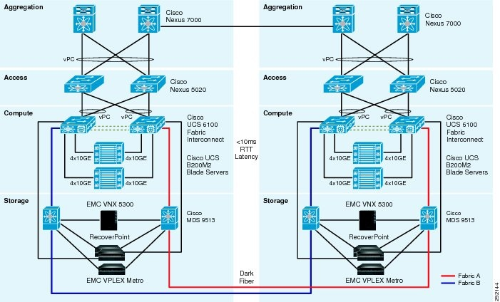 Mobility and Disaster Recovery Solution for Virtualized Tier-1 ...