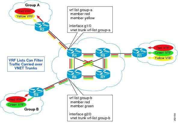 relay configuration diagram network infrastructure configuration diagram borderless campus network virtualization mdash path isolation