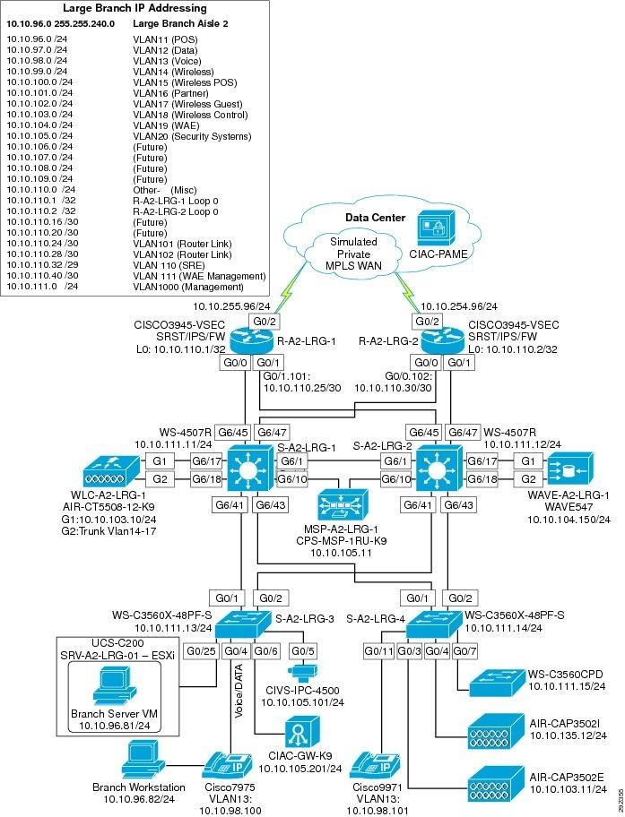 Pci Dss Diagram Wiring Data Schema