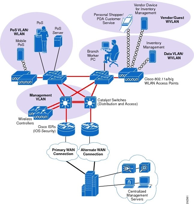 Cisco Compliance Solution For Pci Dss 2 0 Design And