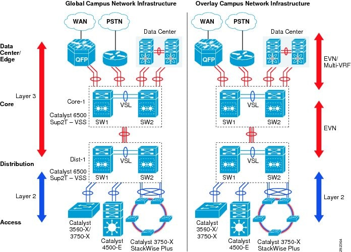 Borderless Campus Network Virtualization Path Isolation