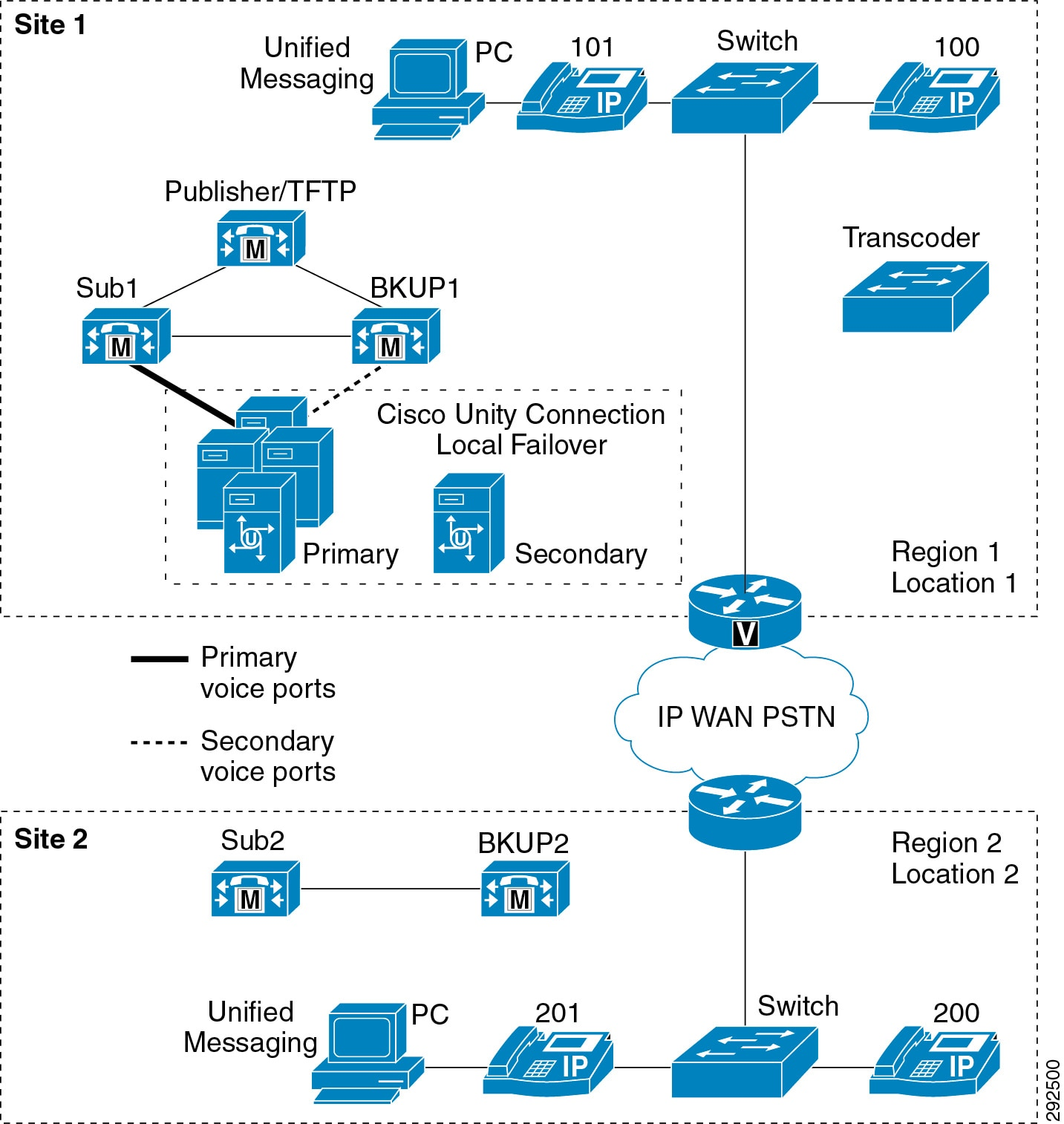 Cisco Collaboration System 9 x Solution Reference Network