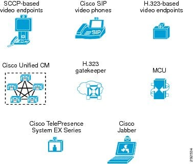 Cisco Unified Communications Visio Related Keywords