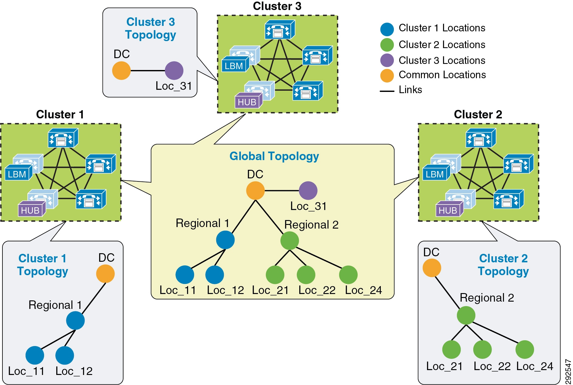 Cisco Collaboration System 11x Solution Reference Network Designs Here Are The Diagrams For Intermediate Switches Marked With L1 L2 In Figure 13 32 Cluster 1 Has Devices Locations Regional Loc 11 And 12 But It Requires Configuring Dc A Link From To Order