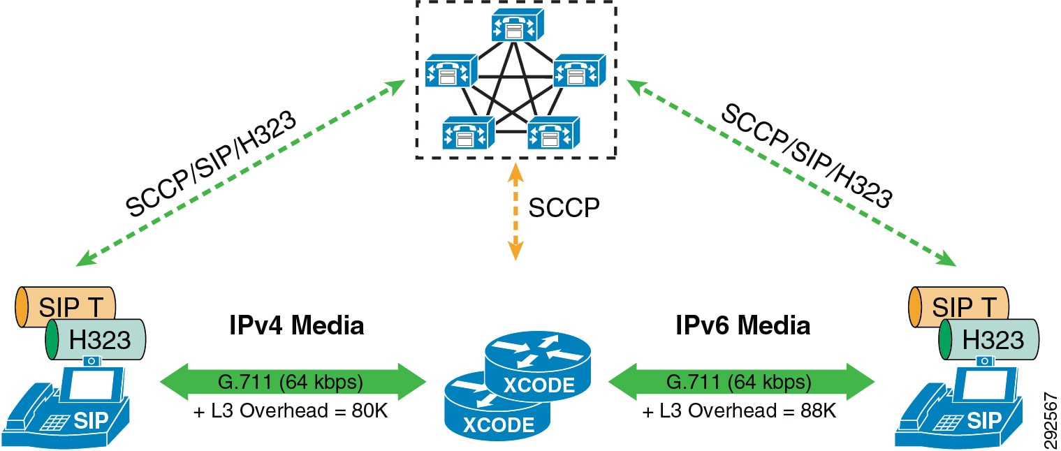 Cisco Collaboration System 12x Solution Reference Network Designs G 722 Block Diagram Enhanced Location Cac Does Not Account For These Differences In Bandwidth Between Mtps And Transcoders The Service Parameter Locations Media Resource Audio
