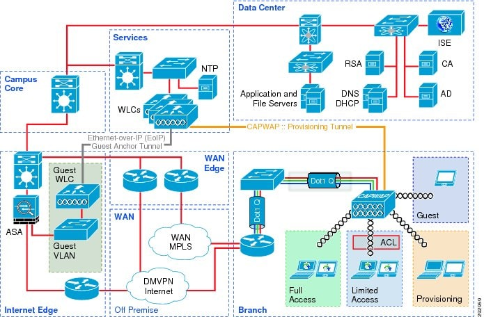 Cisco Solution Components Part 62