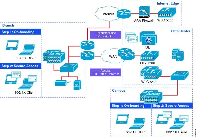 Mobile device manager software