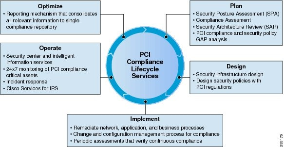 Cisco Compliance Solution for PCI DSS 2.0 Design and Implementation ...