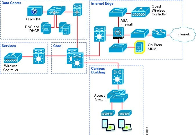 Cisco Unified Access (UA) and Bring Your Own Device (BYOD