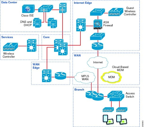 Airwatch on-premise technical architecture guide pdf