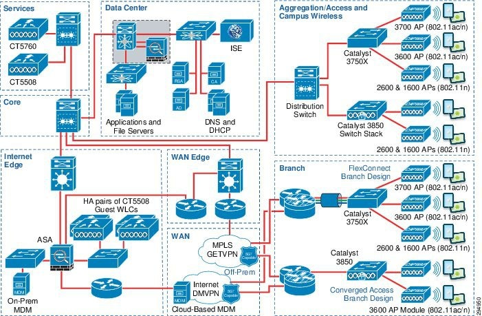 the - Network Topology With Diagram