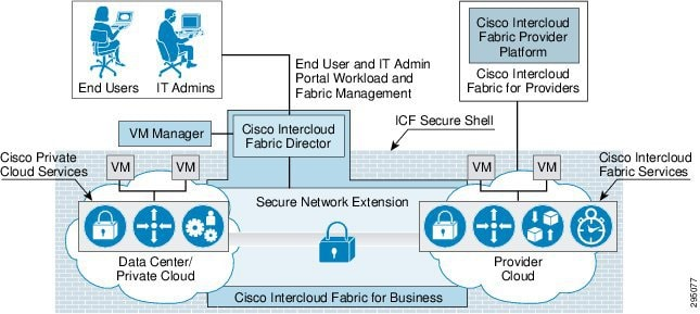 Cisco cloud service broker