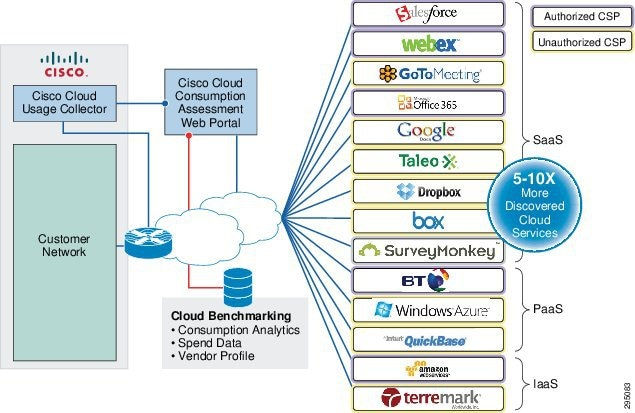Shadow IT and Cisco Cloud Consumption Professional Services