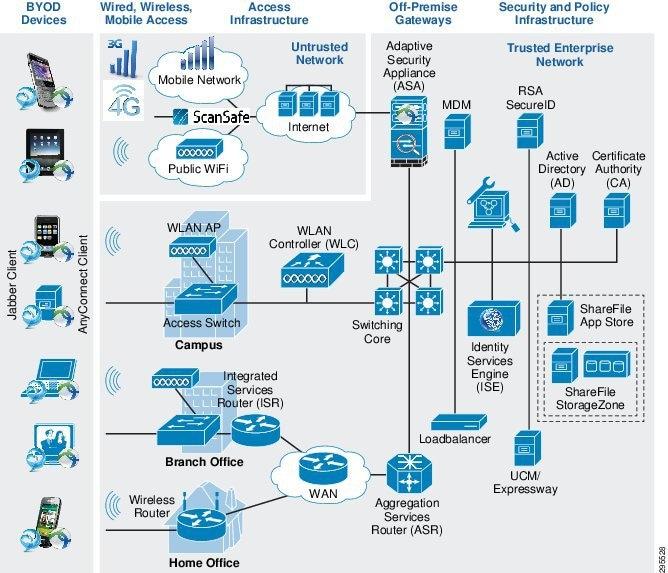 Cisco Bring Your Own Device - Cisco