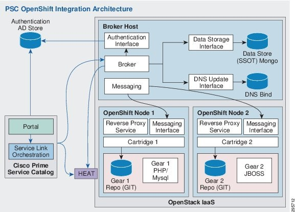 System overview cisco for Openshift 3 architecture