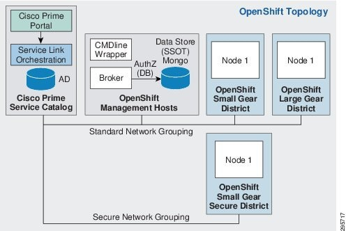 System design cisco for Openshift 3 architecture