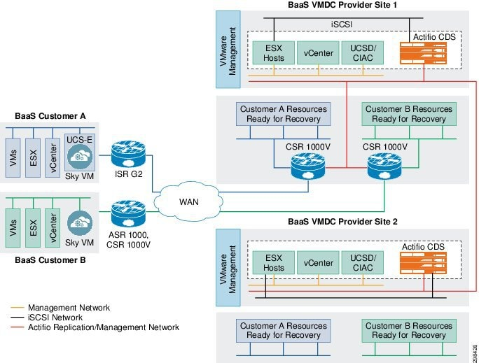 how to build data center network