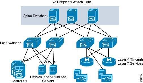 Design Overview - Cisco