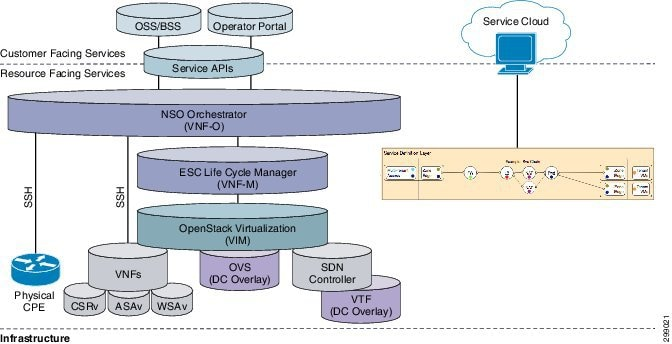 Cisco Managed Services Accelerator (MSX) Solution Overview Guide