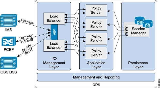 Cps geographic redundancy guide release 10 1 0 overview for Architecture 1 tiers