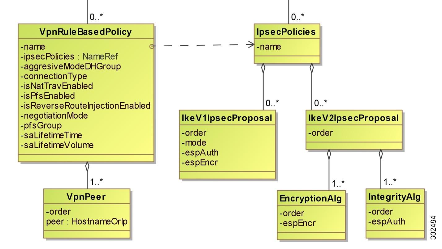 Cisco Vnmc Xml Api Reference Guide  Release 2 0