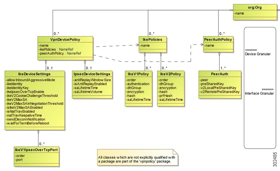 Cisco Vnmc Xml Api Reference Guide Release 2 0 Uml