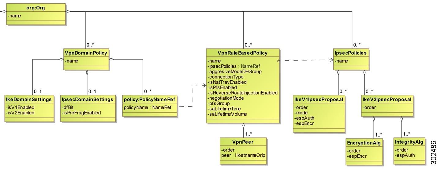 Cisco vnmc xml api reference guide release 20 uml diagrams vpn model ccuart Images