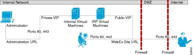 Cisco webex meetings server planning guide release 1 5 networking topology for your system - Private internet access port ...