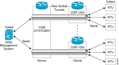 Cisco 1000 Series Connected Grid Routers SCADA Software