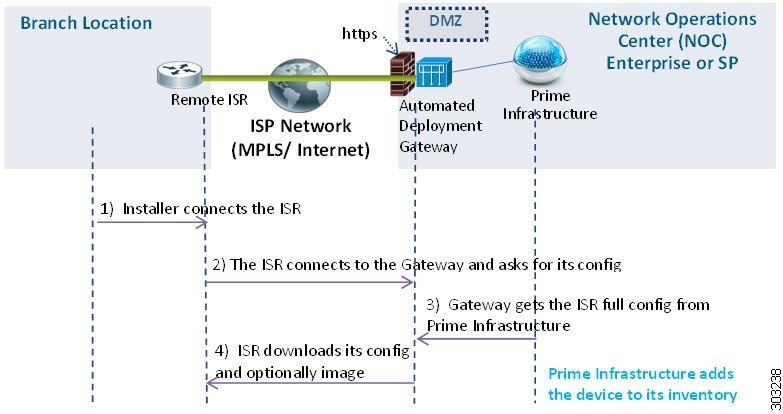 Cisco Prime Infrastructure 3 5 User Guide - Use Plug and
