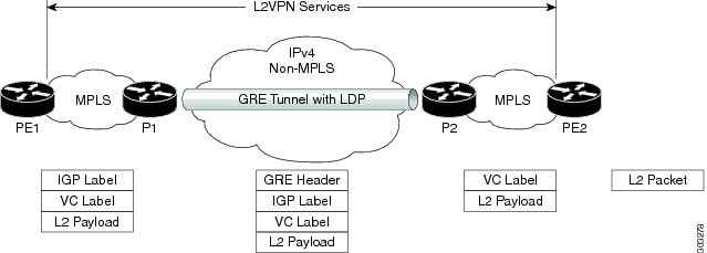 GRE tunnel configured between P to P routers