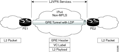 GRE tunnel configured between PE to PE routers