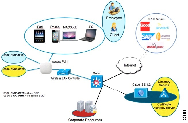 Cisco Identity Services Engine Administrator Guide, Release 1 3