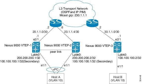 Cisco Nexus 9000 Series NX-OS VXLAN Configuration Guide, Release 6 x