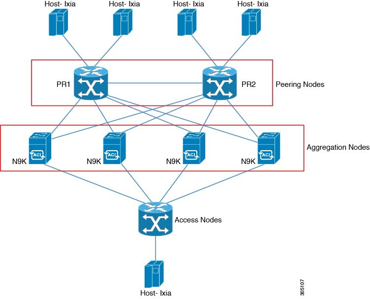 Cisco Nexus 9000 Series NX-OS Label Switching Configuration