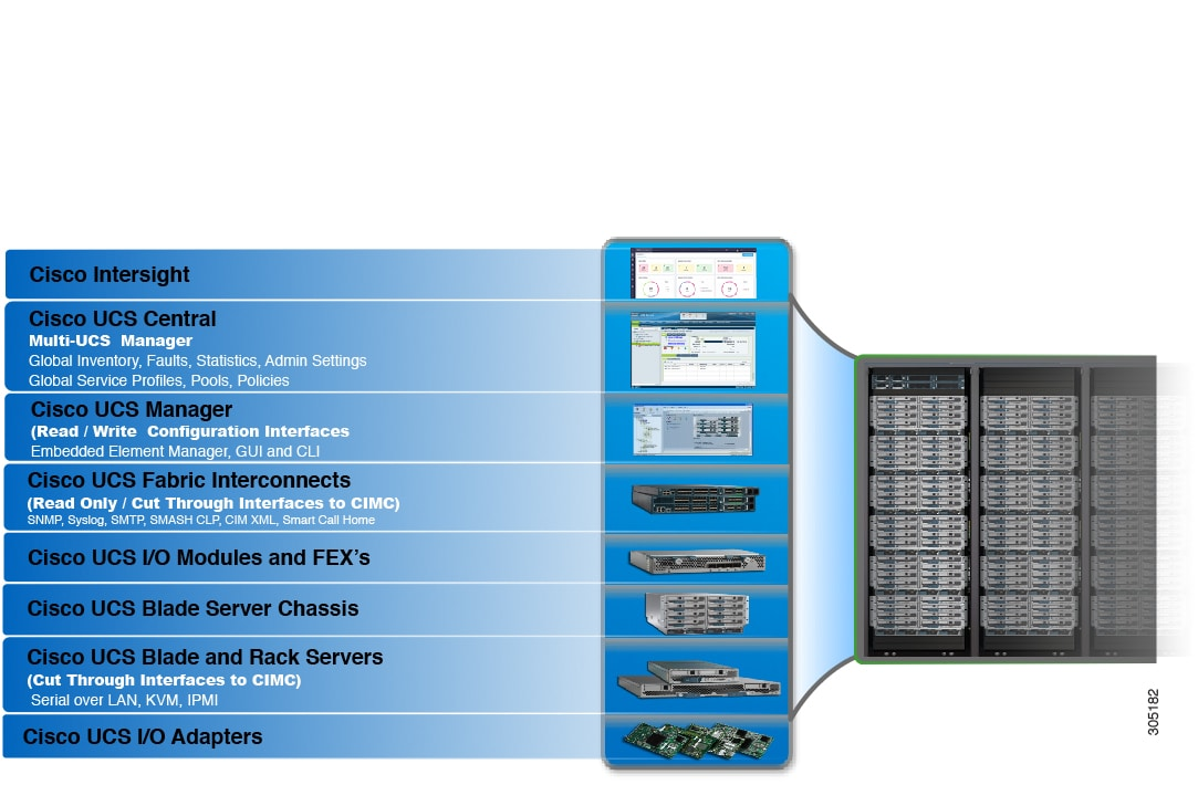 Cisco UCS Manager Infrastructure Management Guide, Release