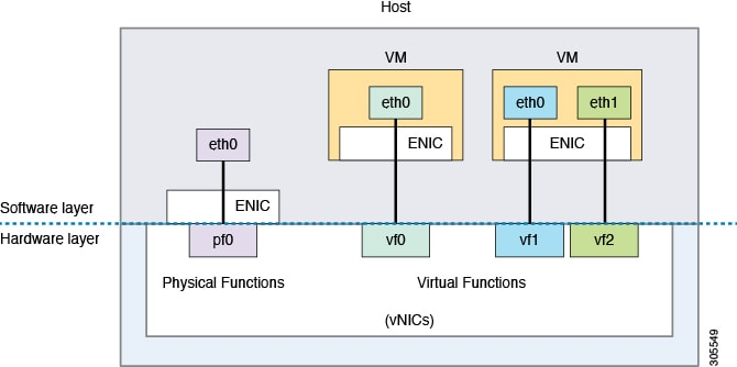 Cisco UCS Manager VM-FEX for KVM GUI Configuration Guide