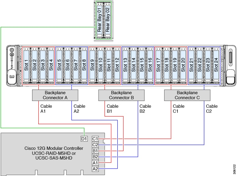 Cisco UCS C240 M5 Server Installation and Service Guide - Storage
