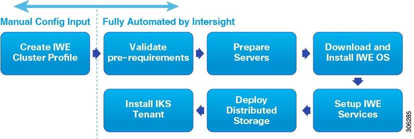Cisco HyperFlex Systems Installation Guide for Cisco Intersight
