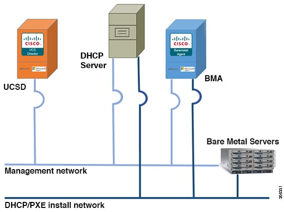 Cisco UCS Director Bare Metal Agent Installation and