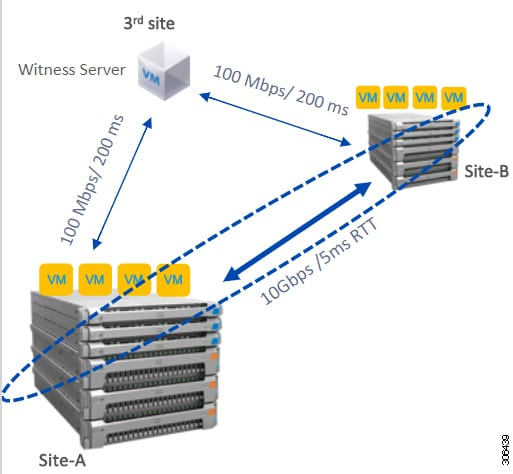 Cisco HyperFlex Systems Stretched Cluster Guide, Release 4.5 ...