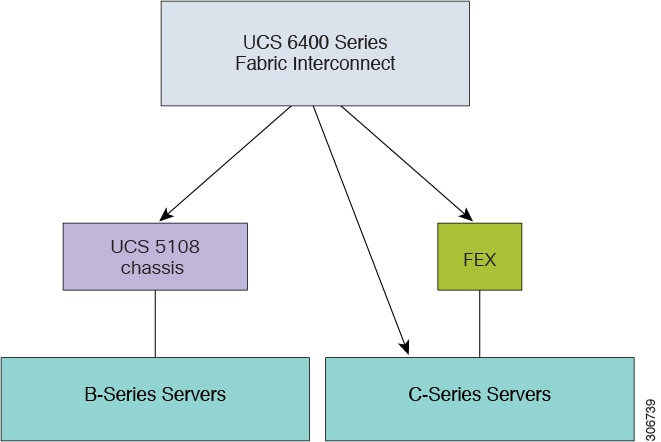 Cisco UCS Manager Firmware Management Guide, Release 4.0 ...