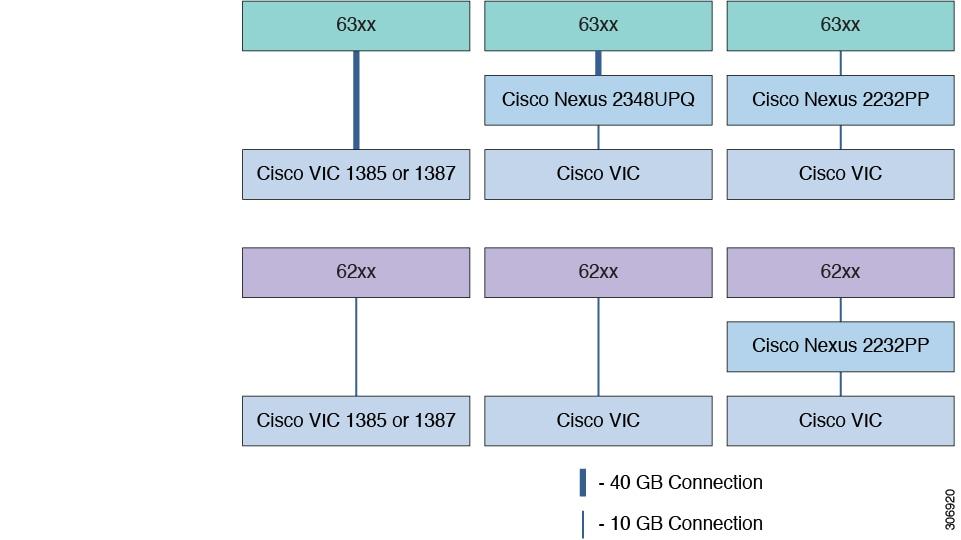 Cisco UCS C-Series Server Integration with Cisco UCS Manager