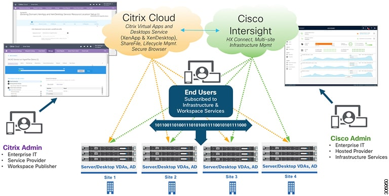 Cisco HyperFlex Systems Administration Guide for Citrix
