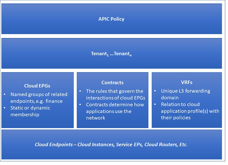 Cisco Cloud APIC User Guide, Release 4 1(x) - Cisco Cloud APIC